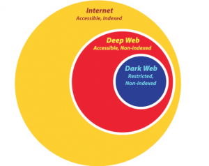 تفاوب دارک وب و دیپ وب